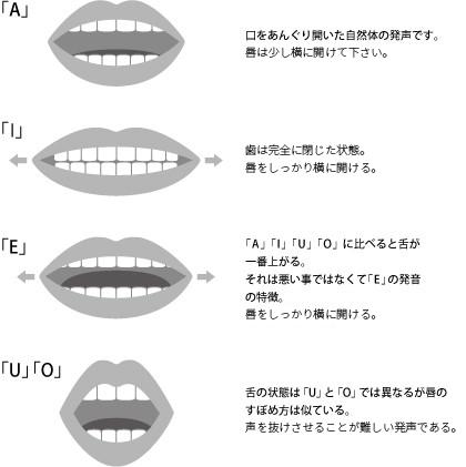 ボイストレーニングにおける発声・発音の注意点